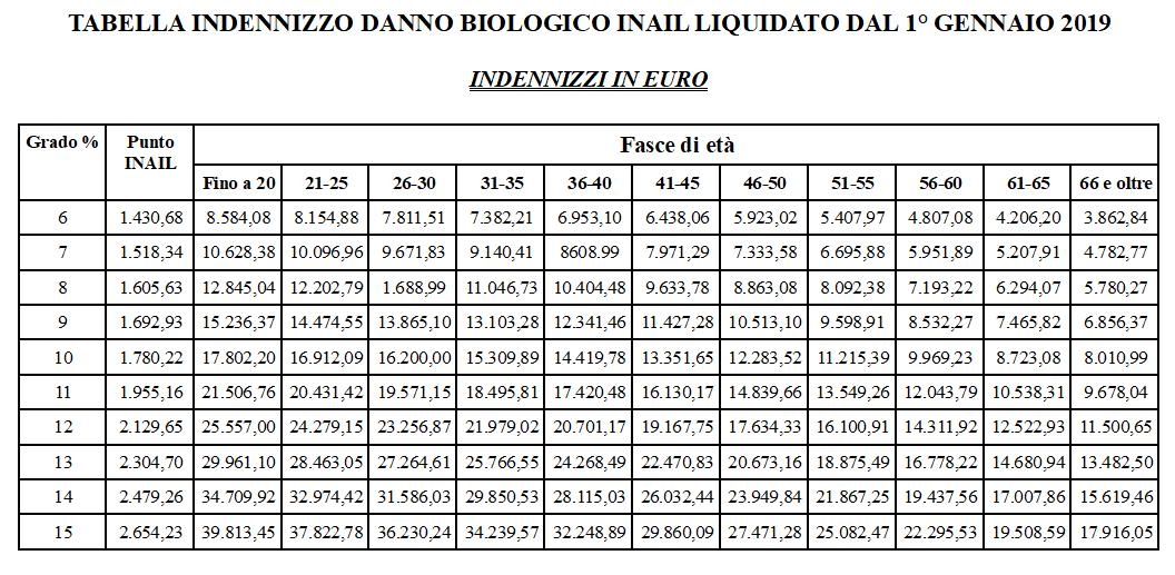 Danno biologico inail: tabella nuovo indennizzo da gennaio 2019